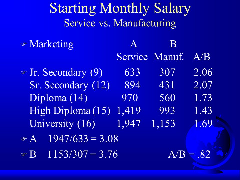 Starting Monthly Salary Service vs. Manufacturing F Sales A B Service Manuf. A/B F Jr. Secondary 707 307 2.30 Sr. Secondary 997 725 1.38 Diploma1,077