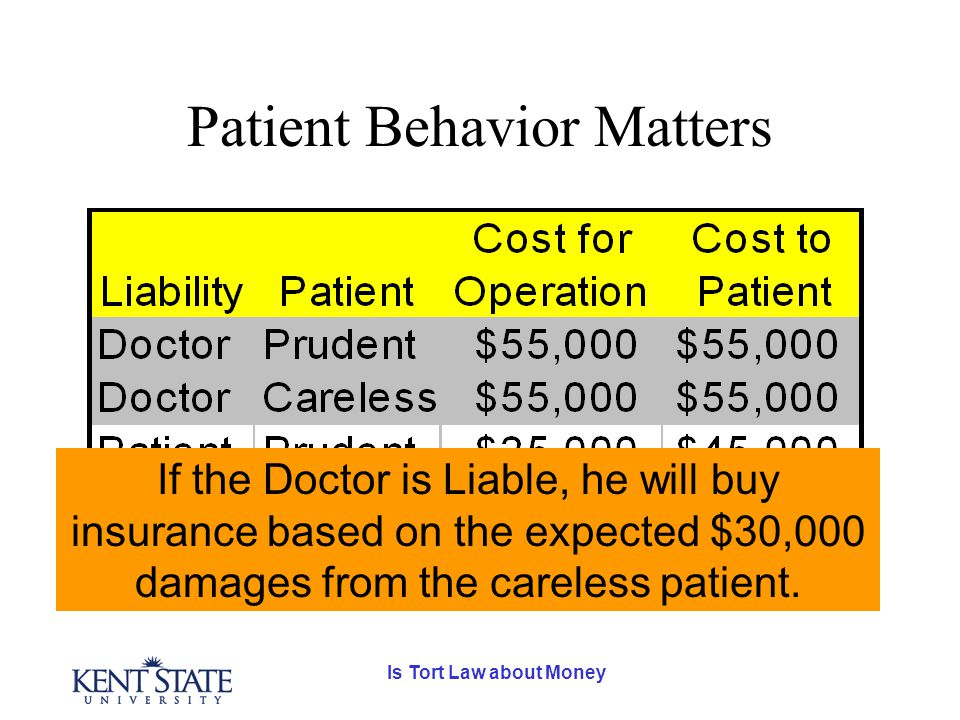 Is Tort Law about Money Patient Behavior Matters If the Doctor is Liable, he will buy insurance based on the expected $30,000 damages from the careless patient.
