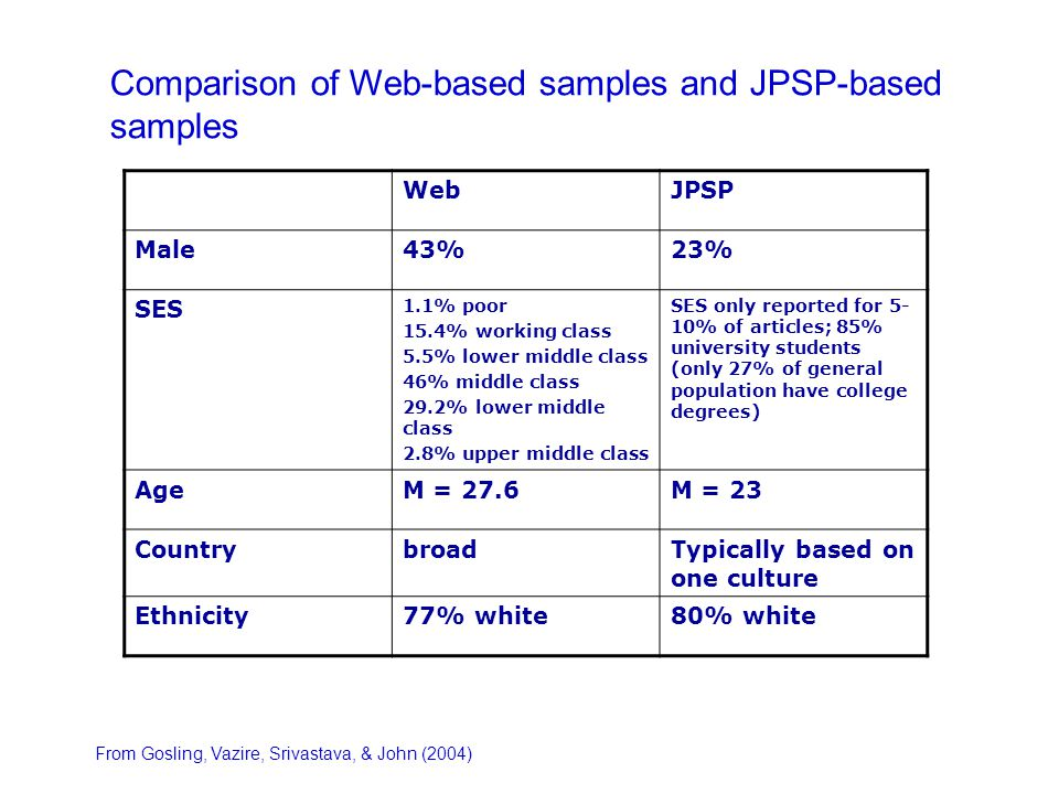 WebJPSP Male43%23% SES 1.1% poor 15.4% working class 5.5% lower middle class 46% middle class 29.2% lower middle class 2.8% upper middle class SES only reported for 5- 10% of articles; 85% university students (only 27% of general population have college degrees) AgeM = 27.6M = 23 CountrybroadTypically based on one culture Ethnicity77% white80% white Comparison of Web-based samples and JPSP-based samples From Gosling, Vazire, Srivastava, & John (2004)