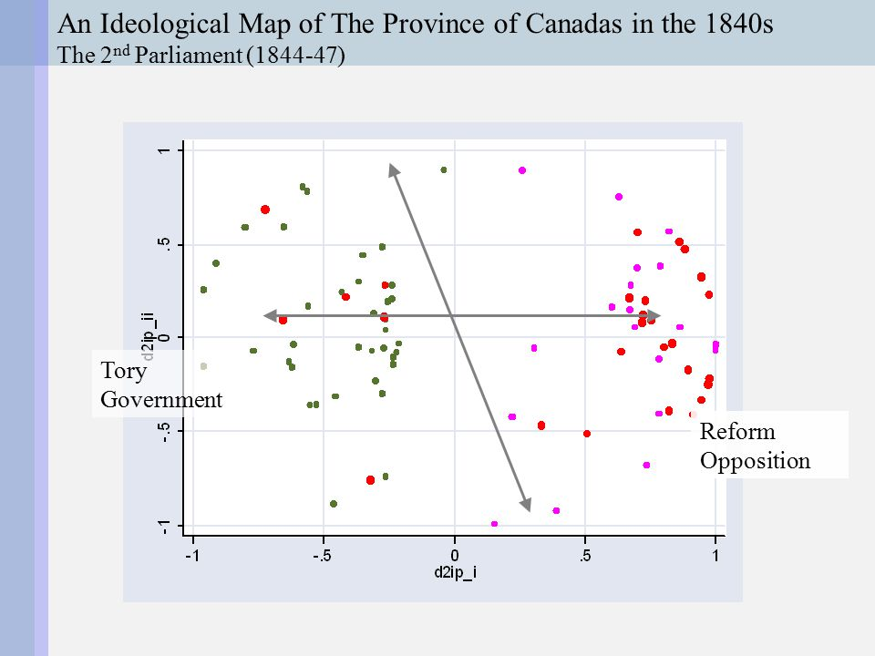 An Ideological Map of The Province of Canadas in the 1840s The 2 nd Parliament (1844-47) Reform Opposition Tory Government