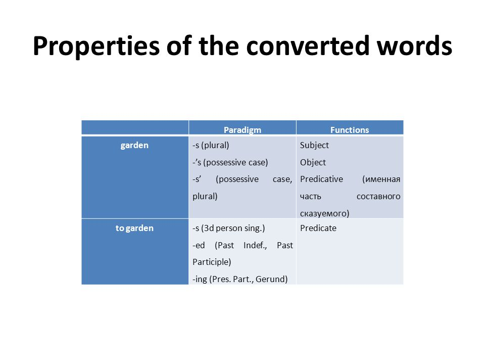 Properties of the converted words ParadigmFunctions garden -s (plural) -'s (possessive case) -s' (possessive case, plural) Subject Object Predicative