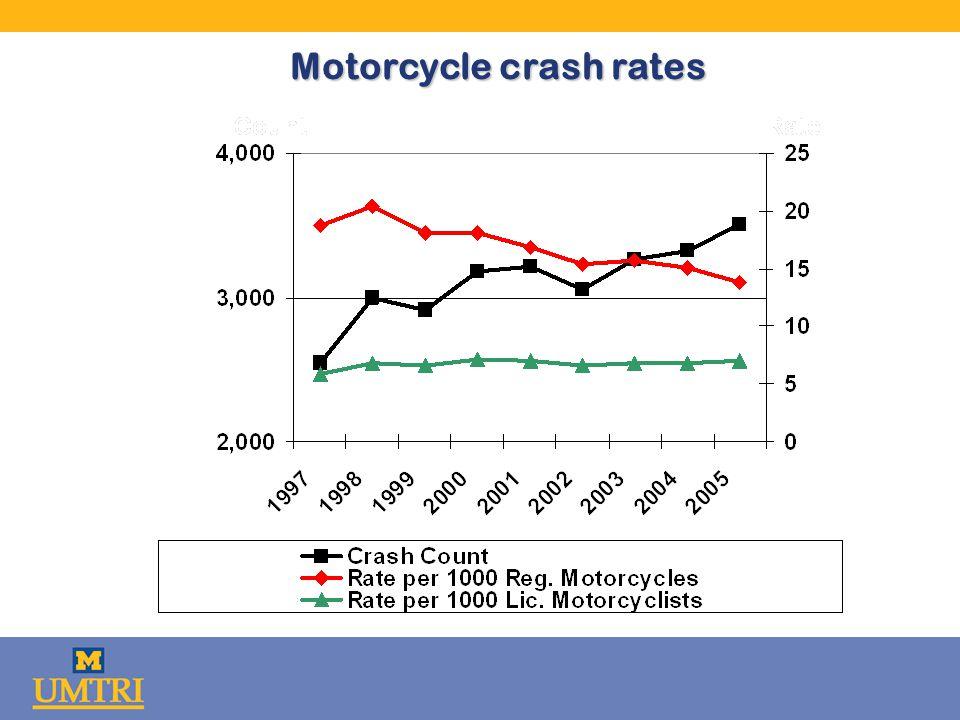 Motorcycle crash rates
