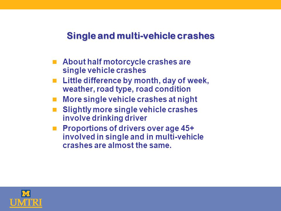Single and multi-vehicle crashes n About half motorcycle crashes are single vehicle crashes n Little difference by month, day of week, weather, road type, road condition n More single vehicle crashes at night n Slightly more single vehicle crashes involve drinking driver n Proportions of drivers over age 45+ involved in single and in multi-vehicle crashes are almost the same.