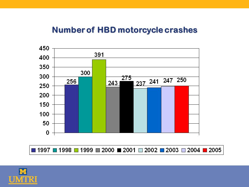 Number of HBD motorcycle crashes