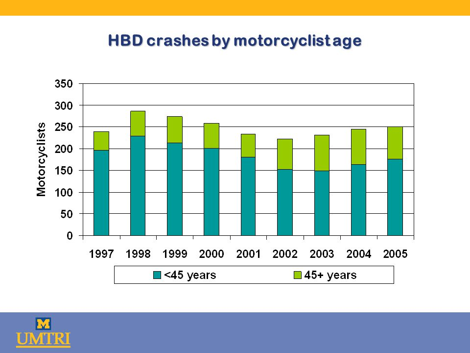 HBD crashes by motorcyclist age