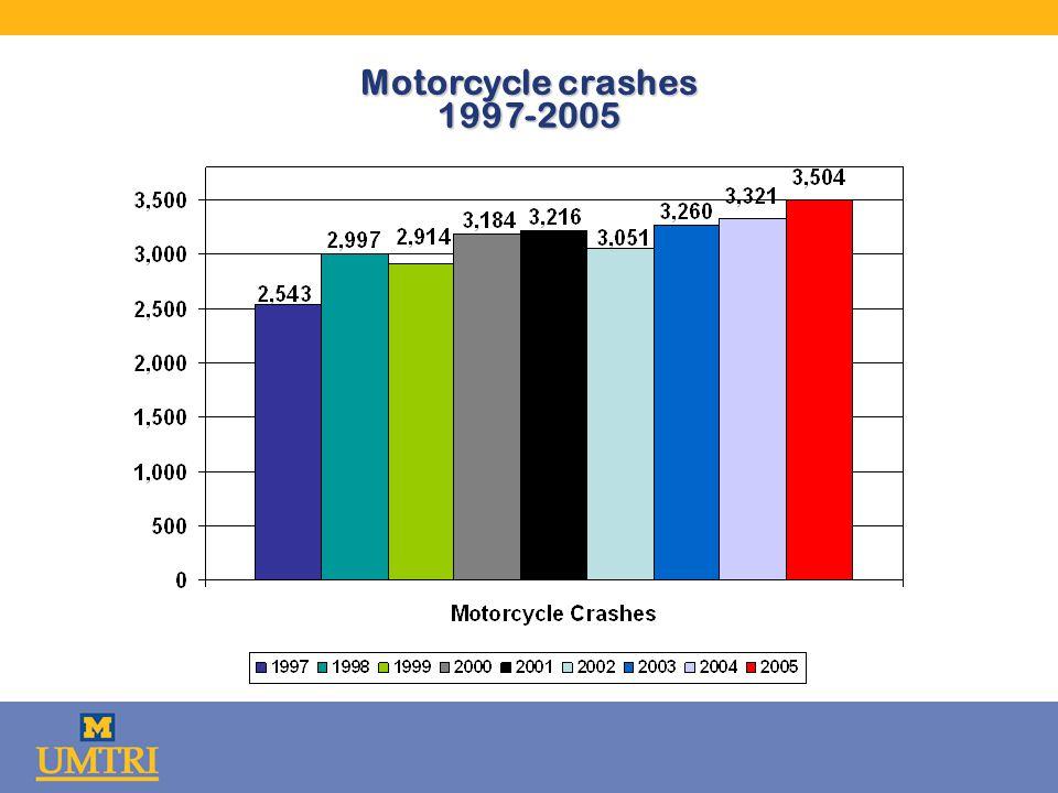 Motorcycle crashes 1997-2005
