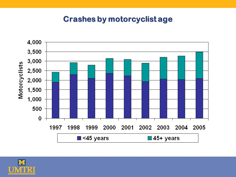 Crashes by motorcyclist age