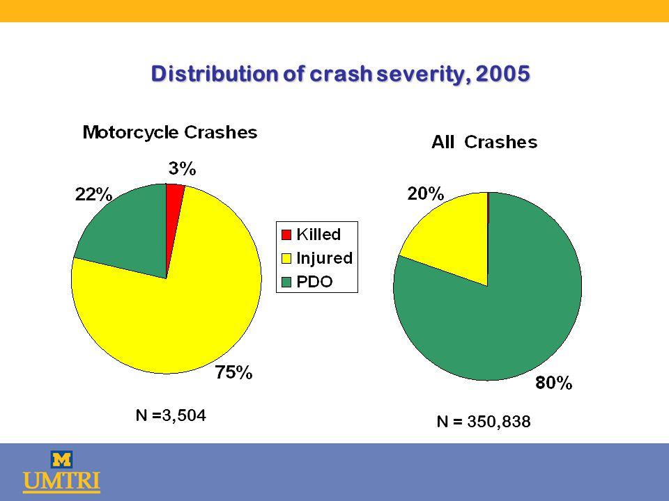 Distribution of crash severity, 2005 N =3,504 N = 350,838