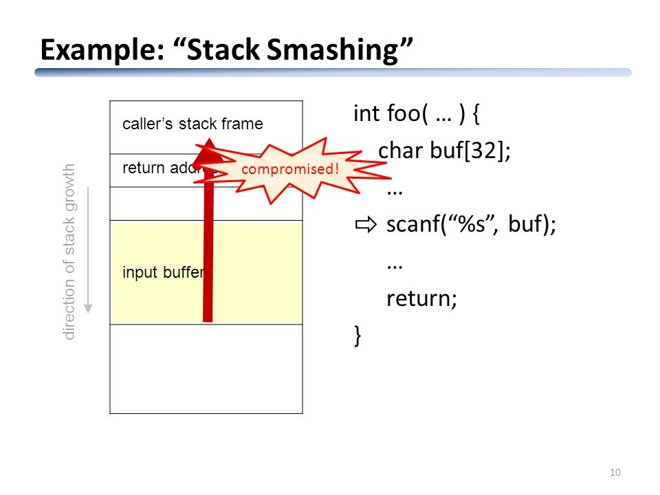 Example: Stack Smashing 10 direction of stack growth return address caller's stack frame input buffer int foo( … ) { char buf[32]; … scanf( %s , buf); … return; }  compromised!