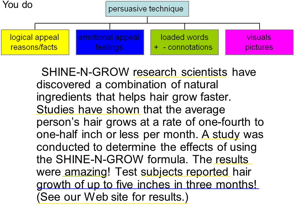 SHINE-N-GROW research scientists have discovered a combination of natural ingredients that helps hair grow faster. Studies have shown that the average