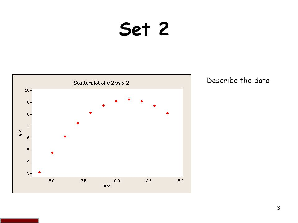 3 Set 2 Describe the data Is not distributed normally; while an obvious relationship between the two variables can be observed, it is not linear, and the Pearson correlation coefficient is not relevant.