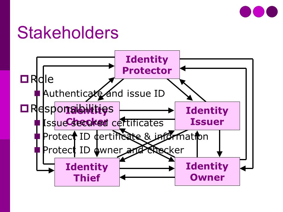 Stakeholders Identity Protector Identity Issuer Identity Checker Identity Owner Identity Thief  Role Authenticate and issue ID  Responsibilities Iss