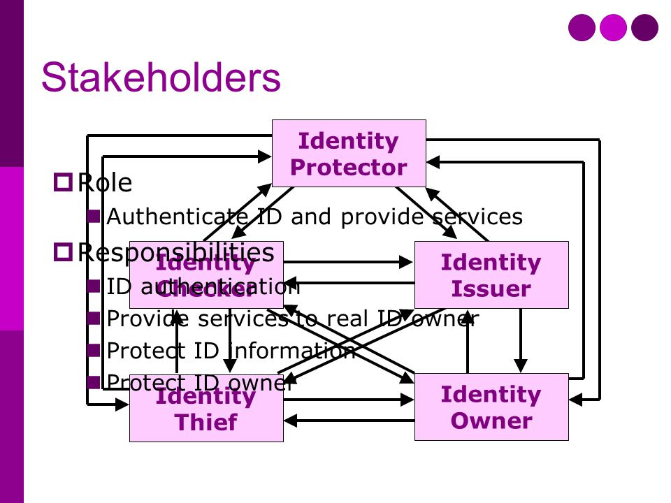 Stakeholders Identity Protector Identity Issuer Identity Checker Identity Owner Identity Thief  Role Authenticate ID and provide services  Responsibilities ID authentication Provide services to real ID owner Protect ID information Protect ID owner