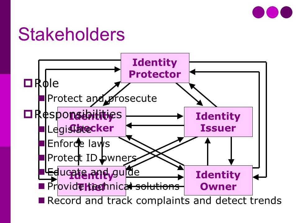 Stakeholders Identity Protector Identity Issuer Identity Checker Identity Owner Identity Thief  Role Protect and prosecute  Responsibilities Legislate Enforce laws Protect ID owners Educate and guide Provide technical solutions Record and track complaints and detect trends