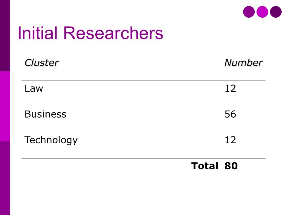 Initial Researchers ClusterNumber Law12 Business56 Technology12 Total80