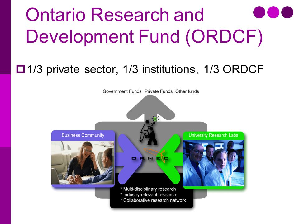 Ontario Research and Development Fund (ORDCF)  1/3 private sector, 1/3 institutions, 1/3 ORDCF