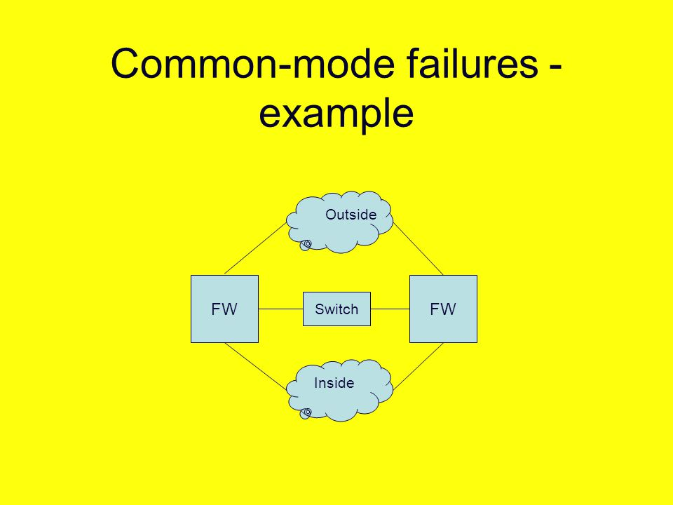 Common-mode failures - example FW Switch Outside Inside