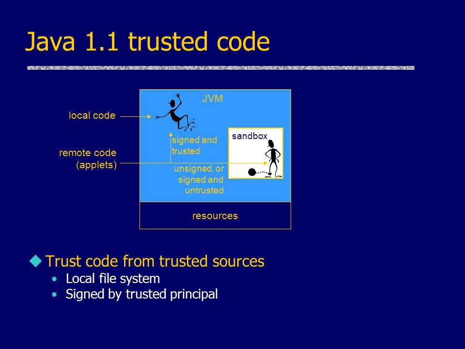 Java 1.1 trusted code uTrust code from trusted sources Local file system Signed by trusted principal JVM sandbox resources remote code (applets) local code signed and trusted unsigned, or signed and untrusted