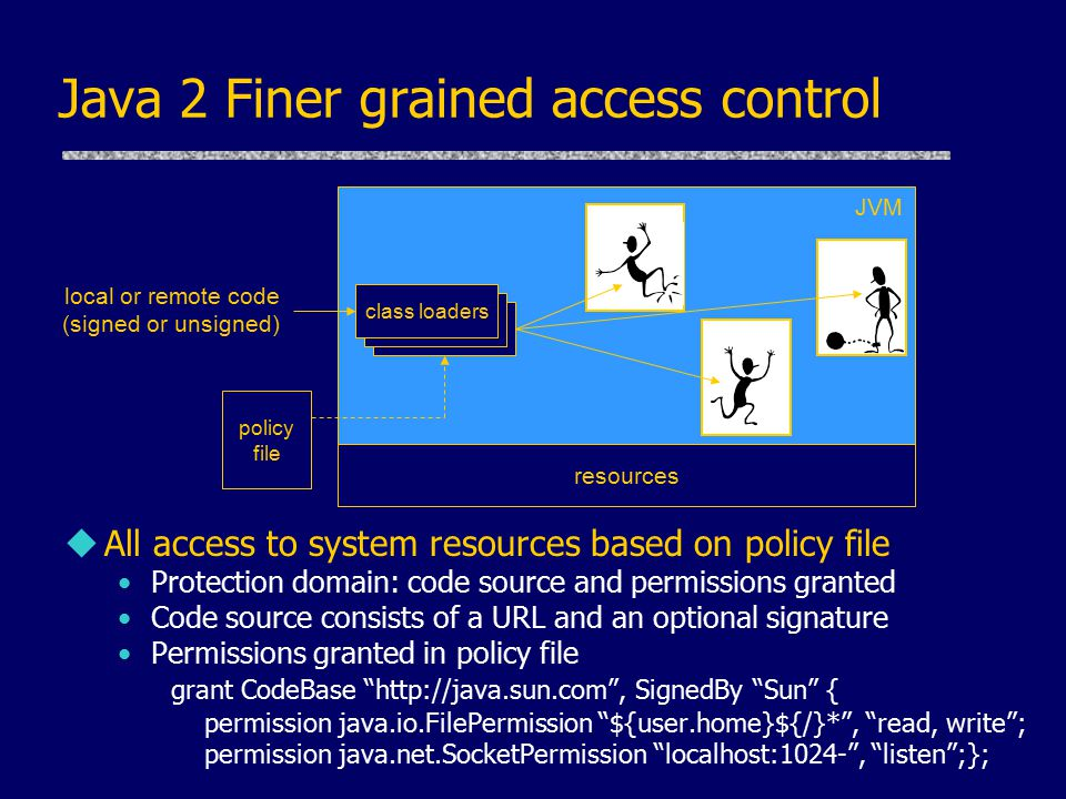 Java 2 Finer grained access control uAll access to system resources based on policy file Protection domain: code source and permissions granted Code source consists of a URL and an optional signature Permissions granted in policy file grant CodeBase http://java.sun.com , SignedBy Sun { permission java.io.FilePermission ${user.home}${/}* , read, write ; permission java.net.SocketPermission localhost:1024- , listen ;}; JVM resources local or remote code (signed or unsigned) class loaders policy file
