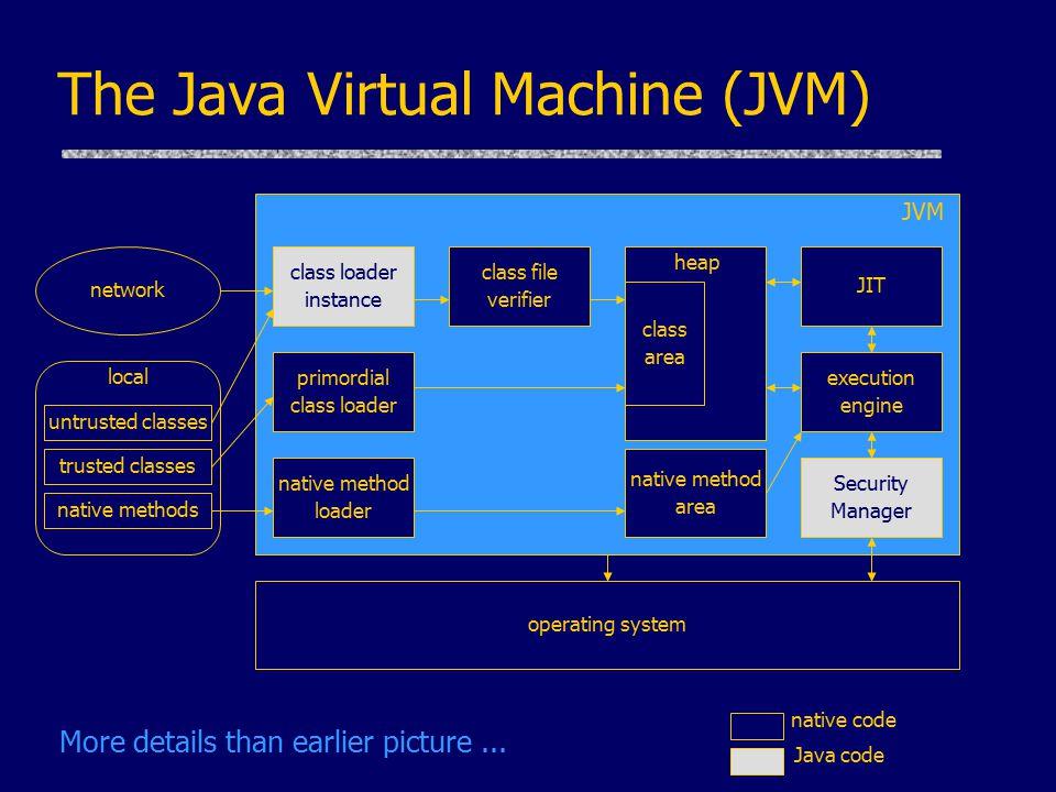 The Java Virtual Machine (JVM) class loader instance class file verifier JIT primordial class loader native method loader native method area execution