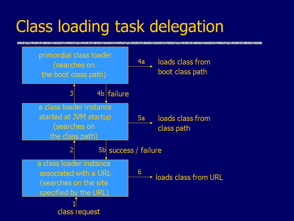 Class loading task delegation primordial class loader (searches on the boot class path) a class loader instance started at JVM startup (searches on the class path) a class loader instance associated with a URL (searches on the site specified by the URL) class request 1 23 loads class from boot class path 4a failure 4b loads class from class path 5a success / failure 5b loads class from URL 6