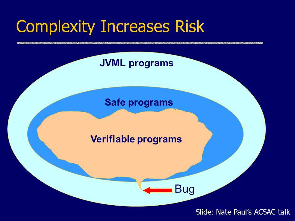 Complexity Increases Risk JVML programs Safe programs Verifiable programs Bug Slide: Nate Paul's ACSAC talk