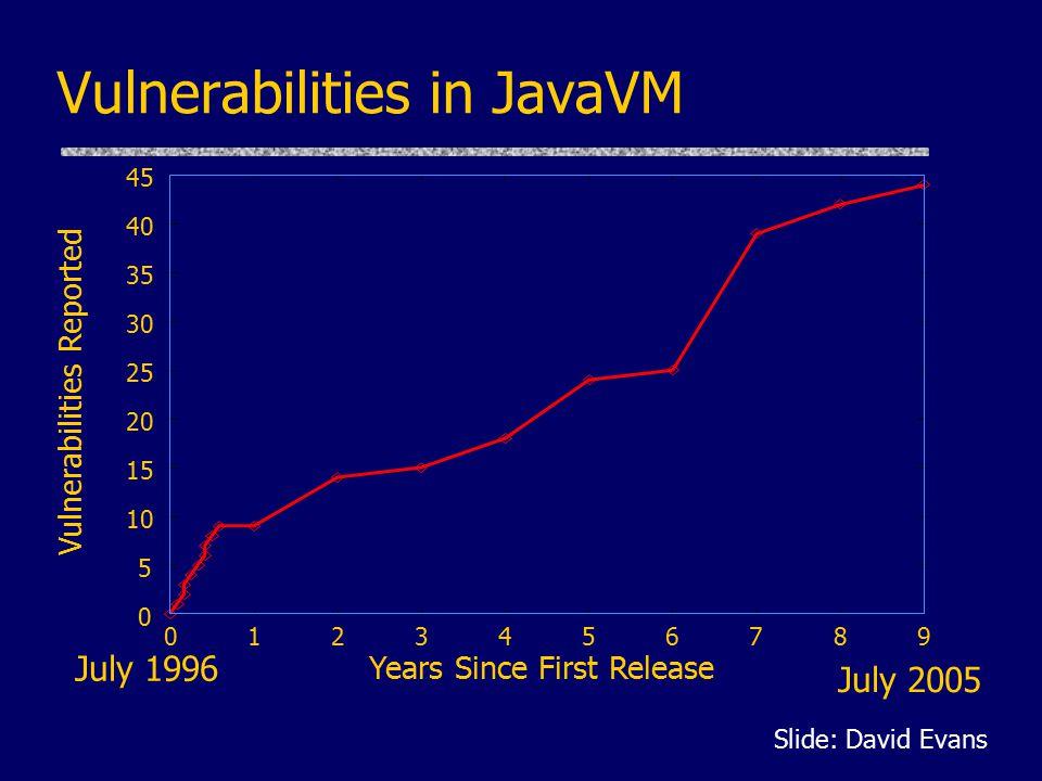 Vulnerabilities in JavaVM 0 5 10 15 20 25 30 35 40 45 0 1 2 3 4 5 6 7 8 9 Vulnerabilities Reported Years Since First Release July 1996 July 2005 Slide