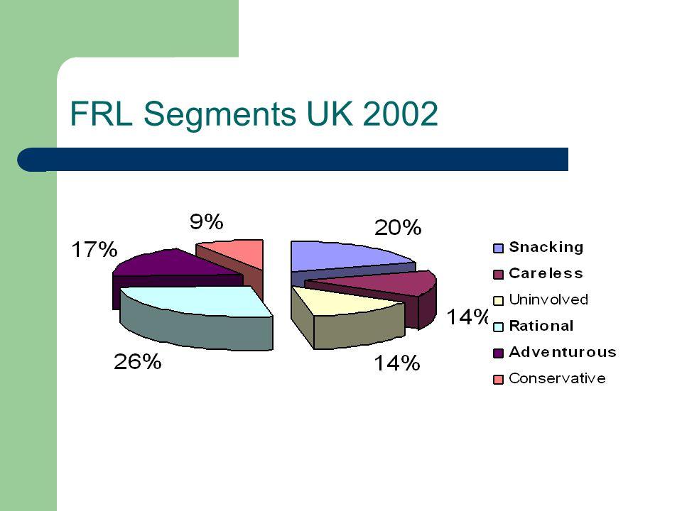 FRL Segments UK 2002