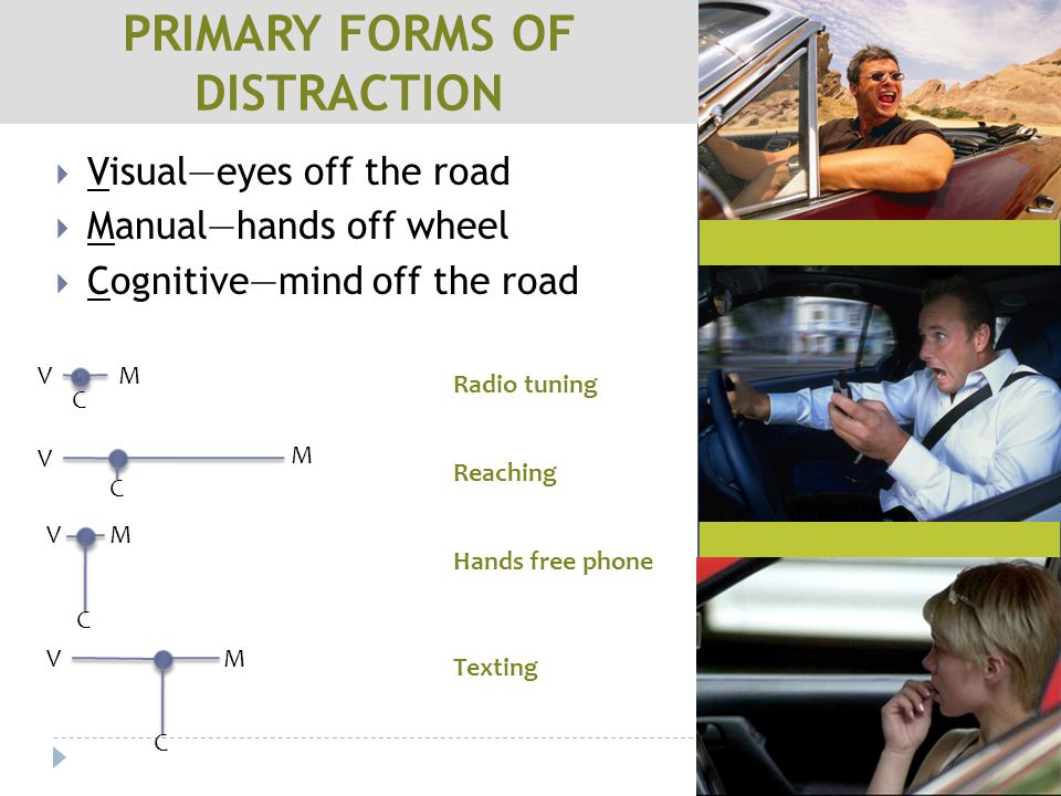  Visual—eyes off the road  Manual—hands off wheel  Cognitive—mind off the road PRIMARY FORMS OF DISTRACTION M C V Hands free phone Texting M C V Reaching M C V M C V Radio tuning