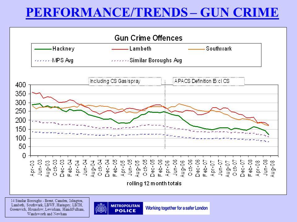 PERFORMANCE/TRENDS – GUN CRIME 14 Similar Boroughs - Brent, Camden, Islington, Lambeth, Southwark, LBWF, Haringey, LBTH, Greenwich, Hounslow, Lewisham