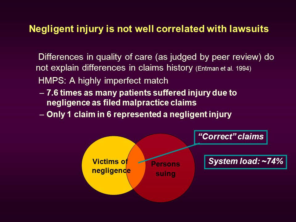 Negligent injury is not well correlated with lawsuits Differences in quality of care (as judged by peer review) do not explain differences in claims h