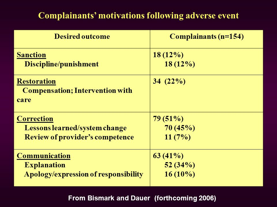Complainants' motivations following adverse event Desired outcomeComplainants (n=154) Sanction Discipline/punishment 18 (12%) Restoration Compensation