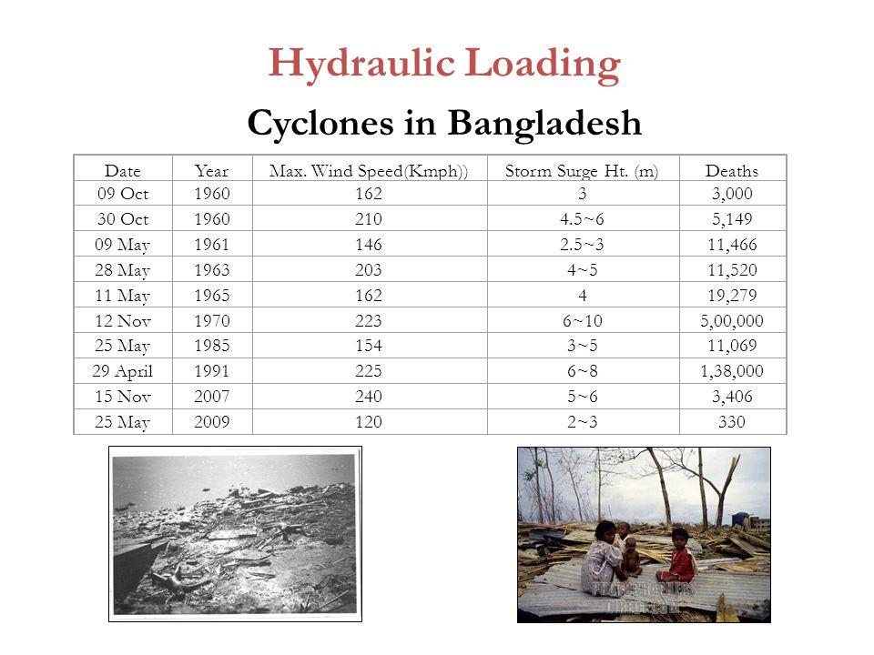 Cyclones in Bangladesh Hydraulic Loading DateYearMax.