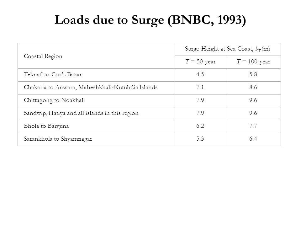 Loads due to Surge (BNBC, 1993) Coastal Region Surge Height at Sea Coast, h T (m) T = 50-yearT = 100-year Teknaf to Cox s Bazar4.55.8 Chakaria to Anwara, Maheshkhali-Kutubdia Islands7.18.6 Chittagong to Noakhali7.99.6 Sandwip, Hatiya and all islands in this region7.99.6 Bhola to Barguna6.27.7 Sarankhola to Shyamnagar5.36.4