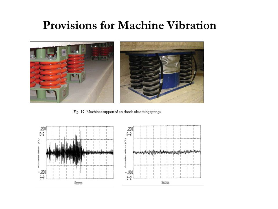 Provisions for Machine Vibration Fig. 19: Machines supported on shock-absorbing springs