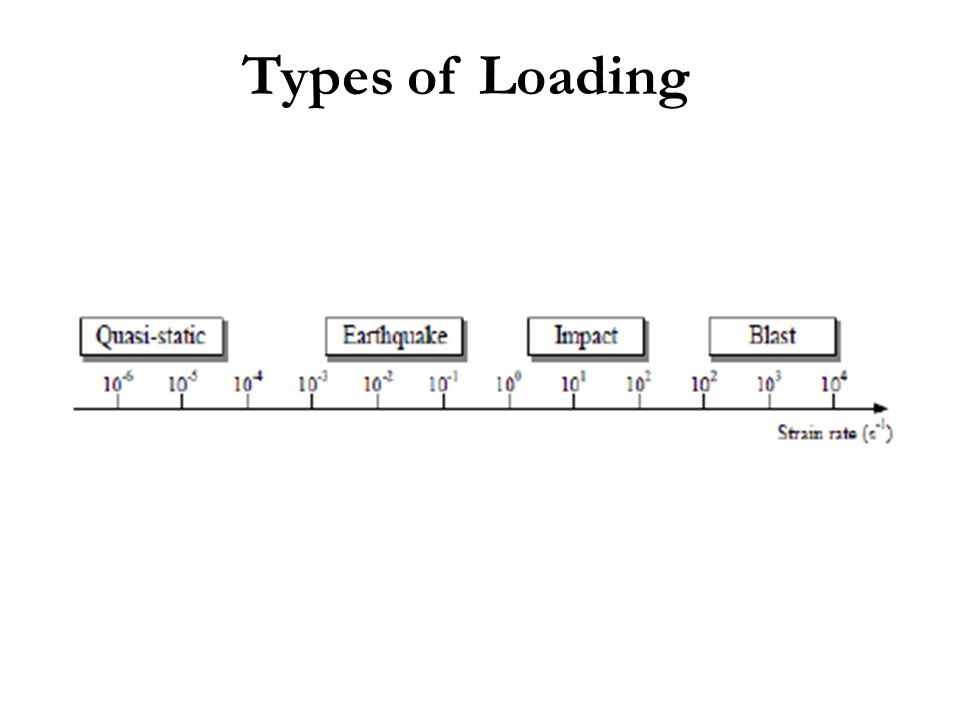 Types of Loading