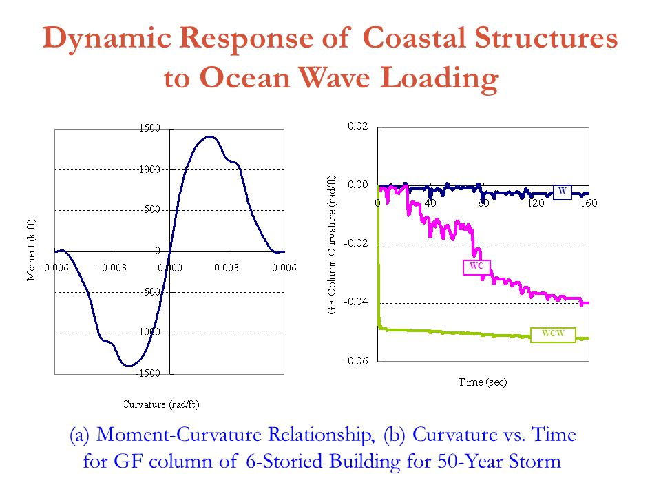 Dynamic Response of Coastal Structures to Ocean Wave Loading (a) Moment-Curvature Relationship, (b) Curvature vs.