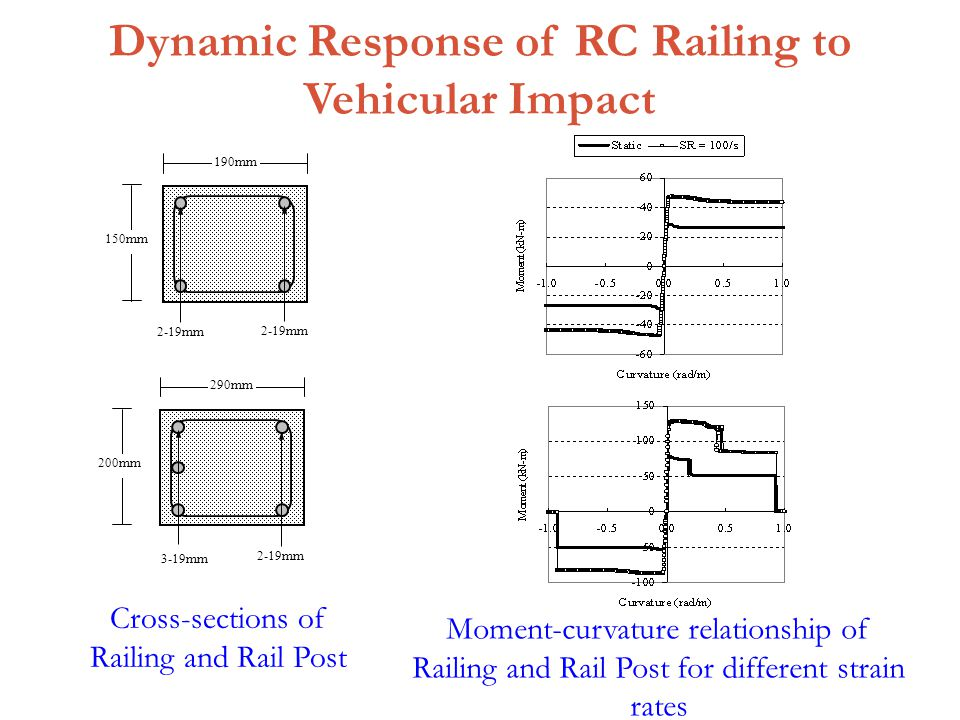 Dynamic Response of RC Railing to Vehicular Impact 2-19mm 290mm 200mm 3-19mm 150mm 190mm 2-19mm Moment-curvature relationship of Railing and Rail Post for different strain rates Cross-sections of Railing and Rail Post