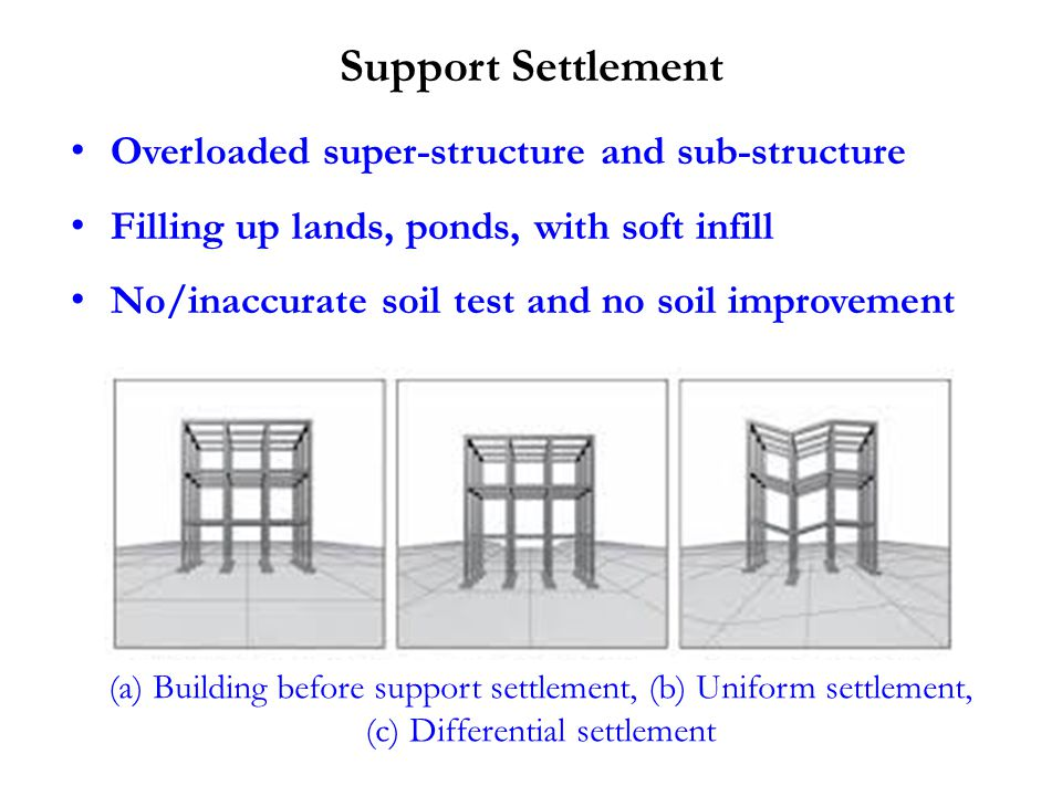 Support Settlement Overloaded super-structure and sub-structure Filling up lands, ponds, with soft infill No/inaccurate soil test and no soil improvement (a) Building before support settlement, (b) Uniform settlement, (c) Differential settlement