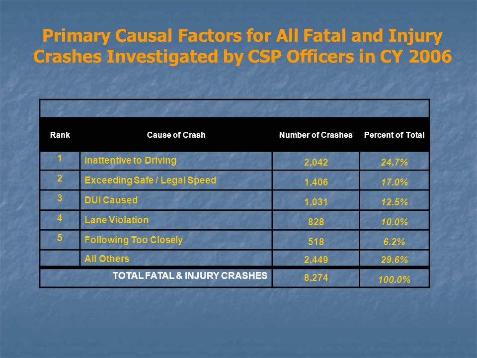 Primary Causal Factors for All Fatal and Injury Crashes Investigated by CSP Officers in CY 2006 RankCause of CrashNumber of CrashesPercent of Total 1 Inattentive to Driving 2,04224.7% 2 Exceeding Safe / Legal Speed 1,40617.0% 3 DUI Caused 1,03112.5% 4 Lane Violation 82810.0% 5 Following Too Closely 5186.2% All Others 2,44929.6% TOTAL FATAL & INJURY CRASHES 8,274 100.0%