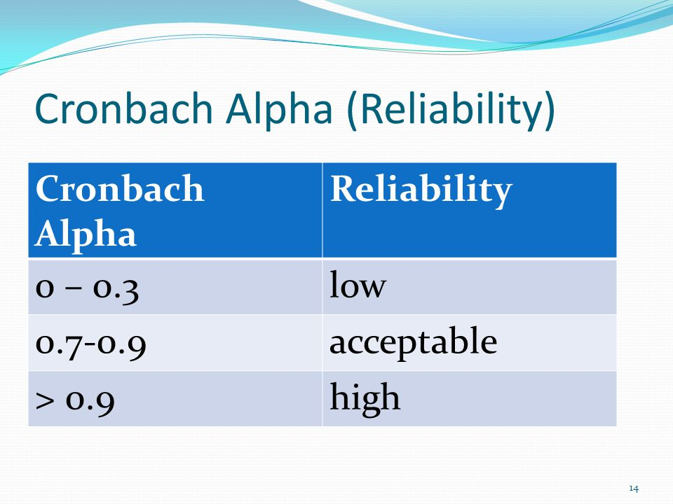 Cronbach Alpha (Reliability) Cronbach Alpha Reliability 0 – 0.3low 0.7-0.9acceptable > 0.9high 14