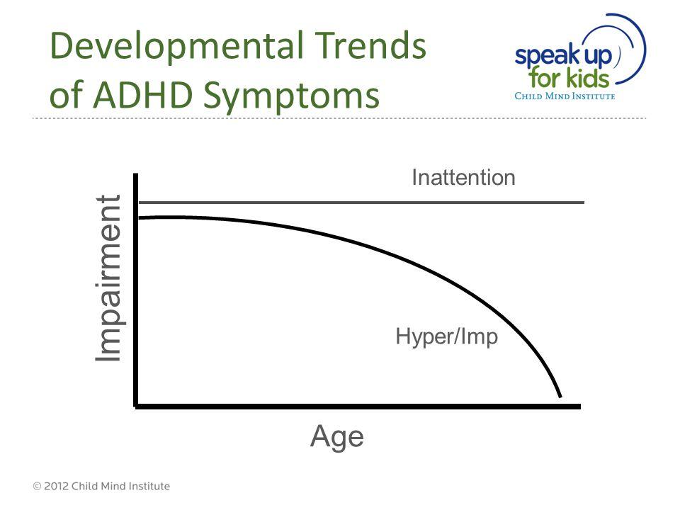 Developmental Trends of ADHD Symptoms before 17 yo Impairment Inattention Hyper/Imp Age