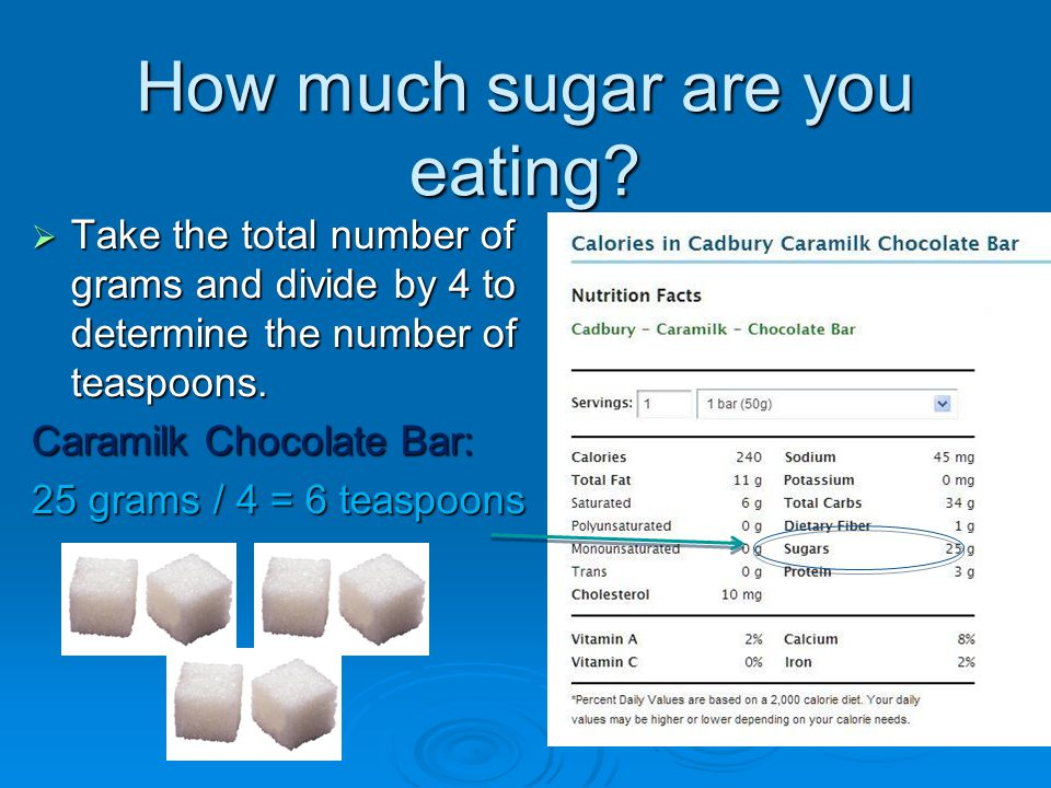 How much sugar are you eating.