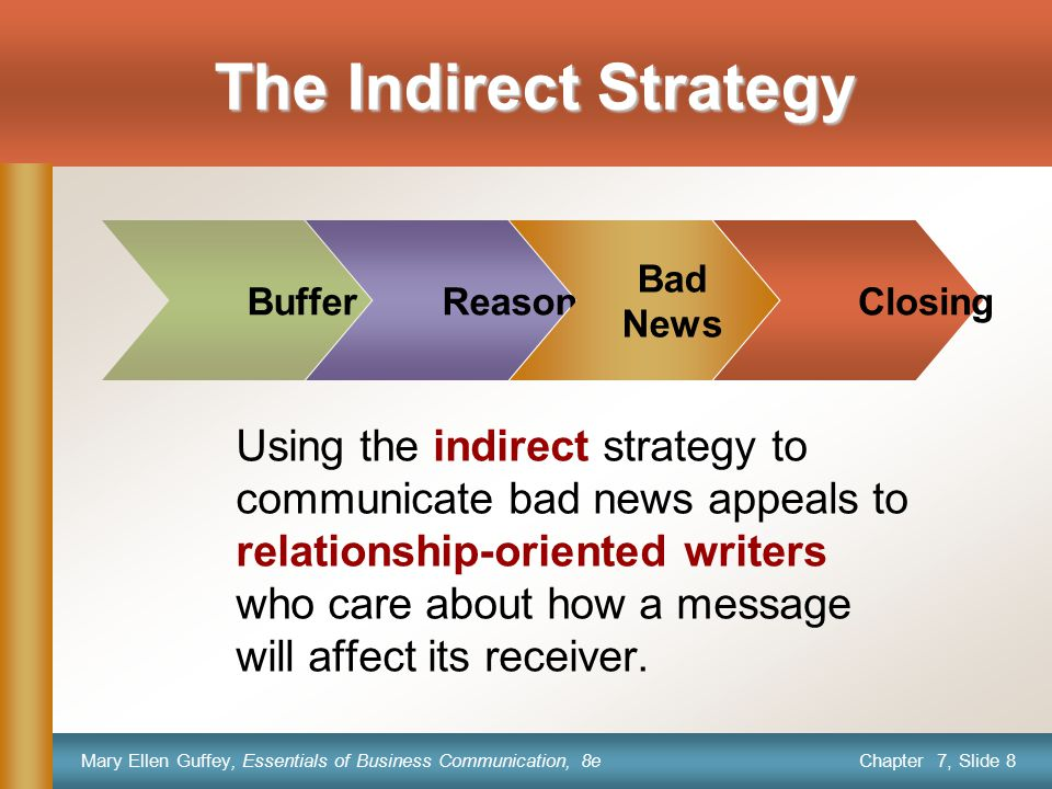 Chapter 7, Slide 9 Mary Ellen Guffey, Essentials of Business Communication, 8e BufferReasons Bad News Closing The Indirect Strategy The indirect strategy allows you to prepare the reader before delivering the bad news, thus softening the impact of the bad news.