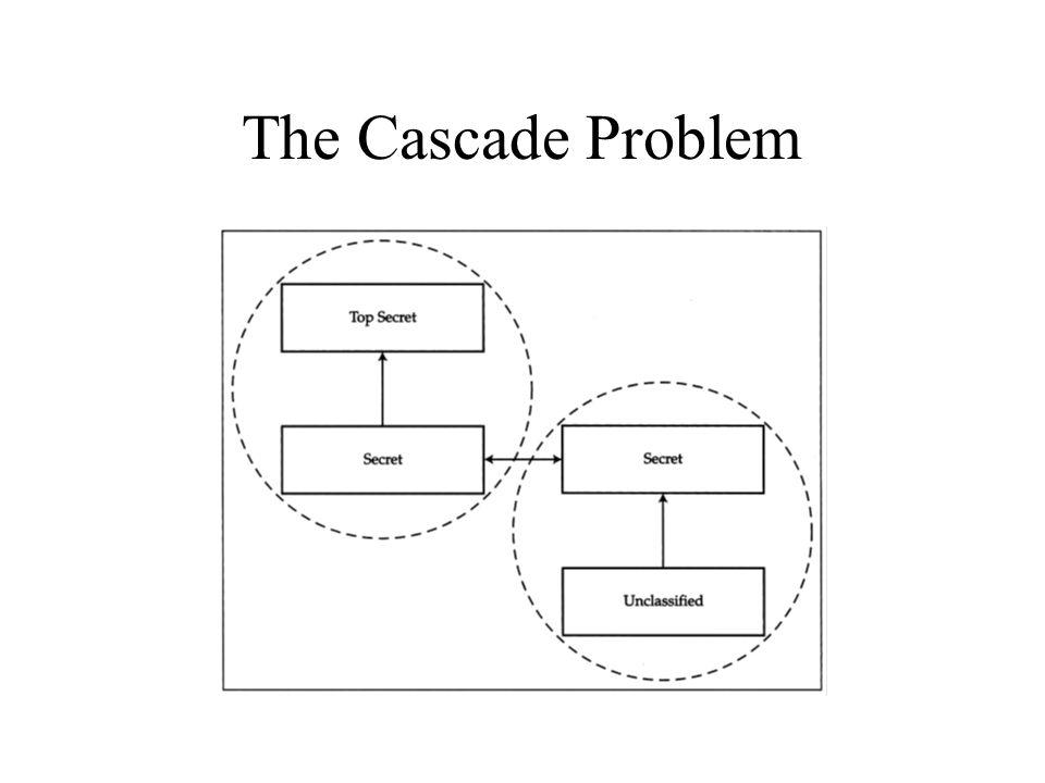 The Cascade Problem