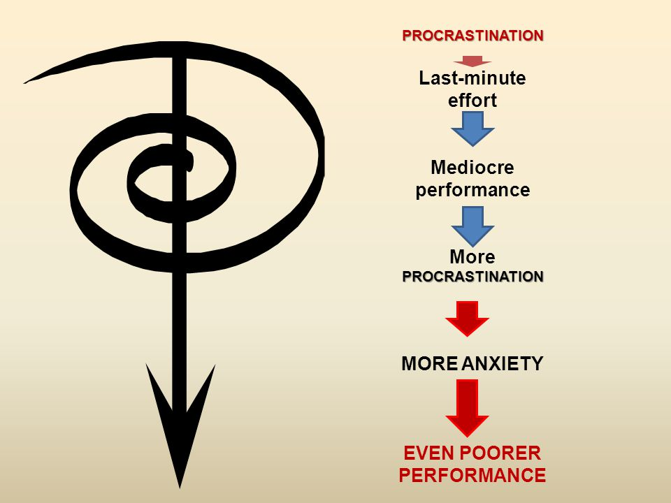 PROCRASTINATION Last-minute effort Mediocre performance MorePROCRASTINATION MORE ANXIETY EVEN POORER PERFORMANCE