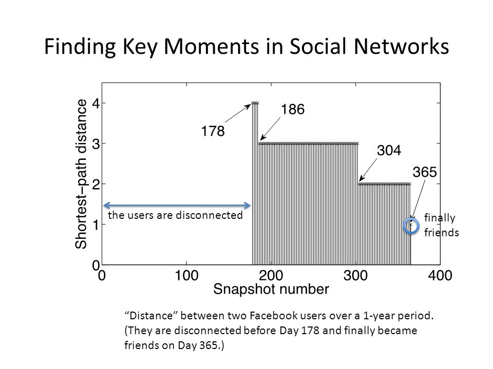 Finding Key Moments in Social Networks Distance between two Facebook users over a 1-year period.