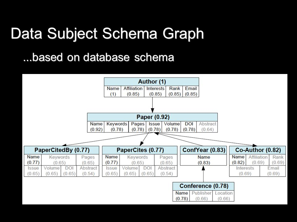 Data Subject Schema Graph...based on database schema