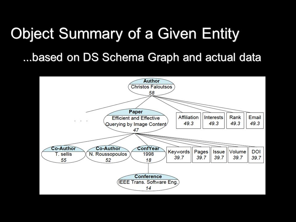 Object Summary of a Given Entity...based on DS Schema Graph and actual data