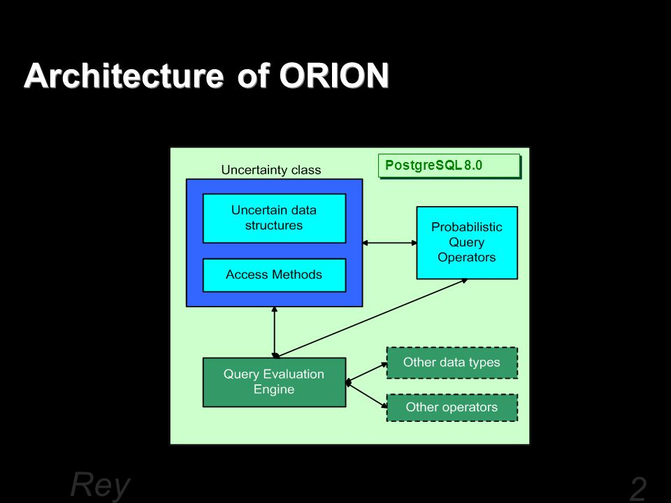 Rey nold Che ng 20 Architecture of ORION PostgreSQL 8.0